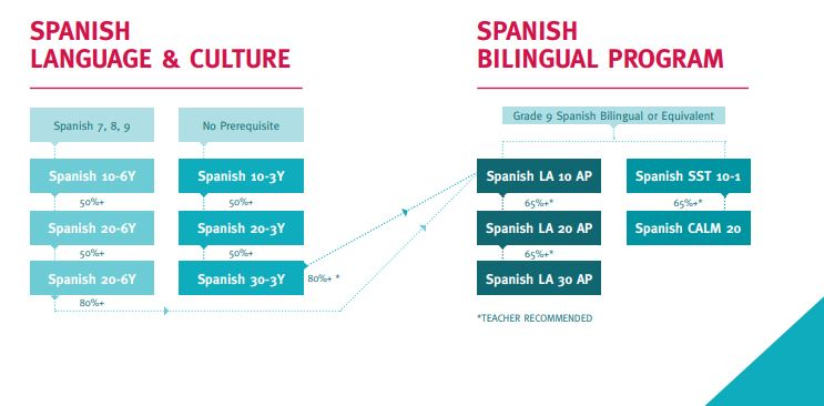 Spanish Language- Strathcona School